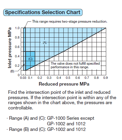 Specifications Selection Chart