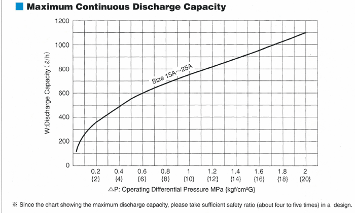 Maximum Continuous Discharge Capacity