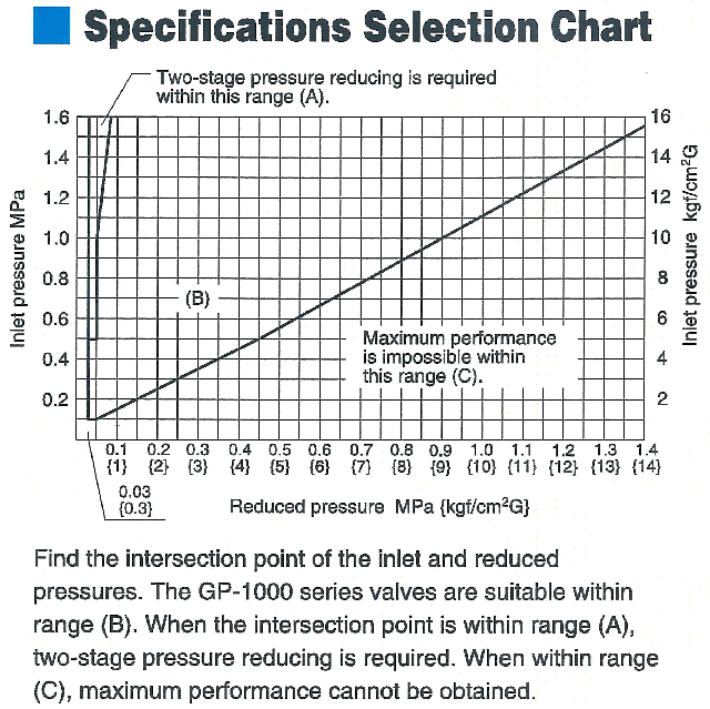 Specification Selection Chart