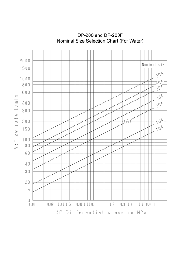 Nominal Size Selection Chart (For Water)