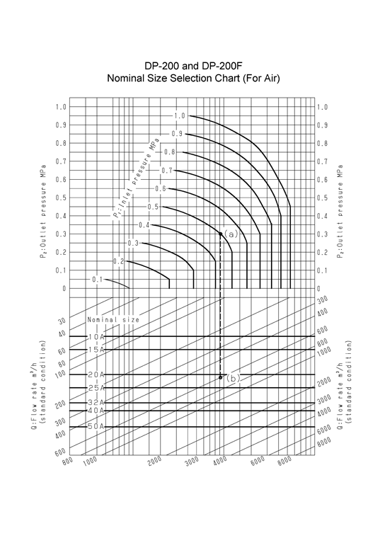 Nominal Size Selection Chart (For Air)